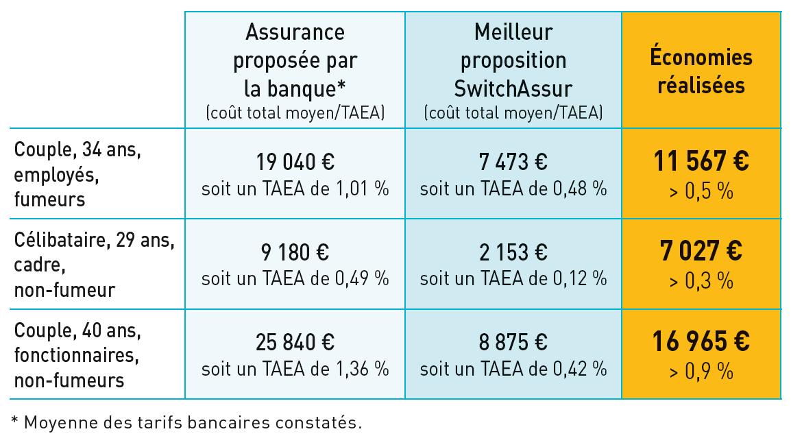 Exemples d'économies sur l'assurance emprunteur avec SwitchAssur