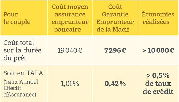 Exemples économies Garantie Emprunteur Macif