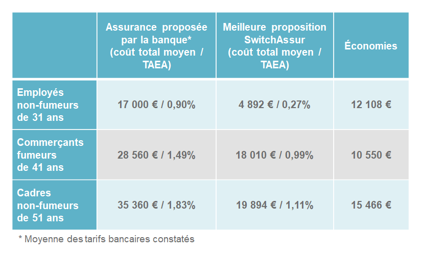 Exemples d'économies en assurance de prêt immobilier avec SwitchAssur