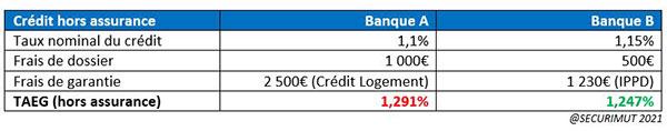 Coût des crédits hors assurance