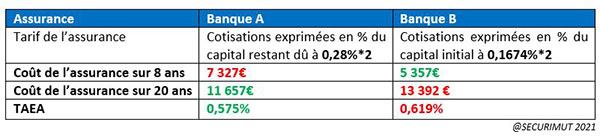Comparaison des assurances de prêt